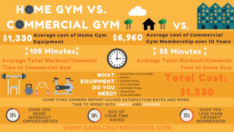 home gym vs commercial gym